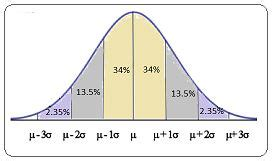Scores of an IQ test have a bell-shaped distribution with