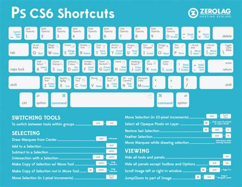 Learn Photoshop And Illustrator Shortcuts With These Cheat