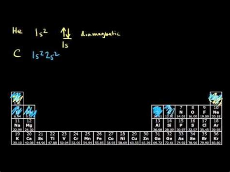 Paramagnetism and diamagnetism (video) | Khan Academy