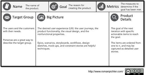 A Product Canvas for Agile Product Management, Lean UX